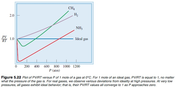 compressibility of gases. the plot is drawn so that compressibility, (pvm/rt), plotted against pressure, p. vm molar volume; volume of 1 mol gas. compressibility gases