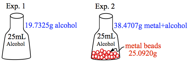 the density of alcohol